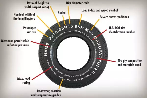 National Car Care Month - How to Maintain Your Tires