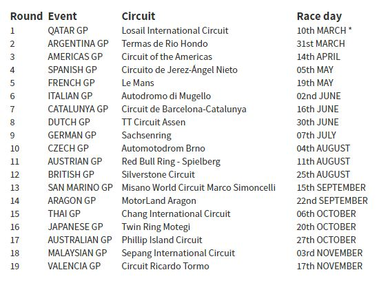 Jadwal Lengkap MotoGP 2019