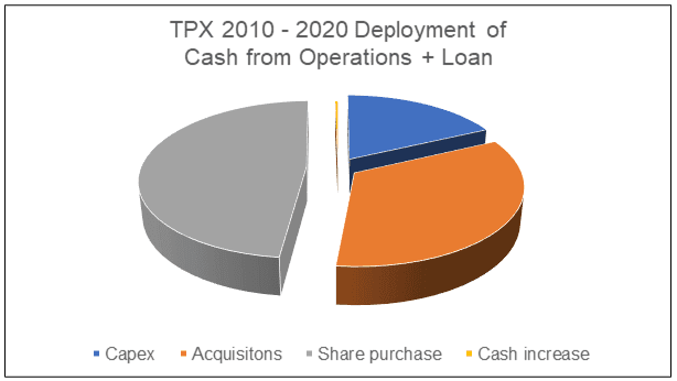 TPX deployment of cash flow from ops