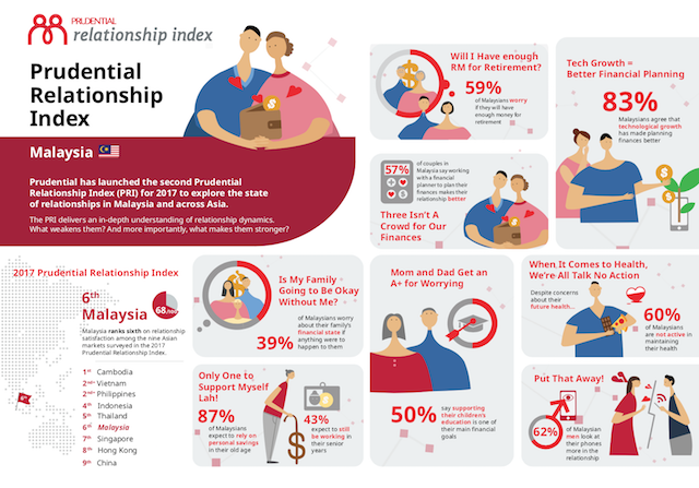 Prudential Relationship Index 2017 in Malaysia
