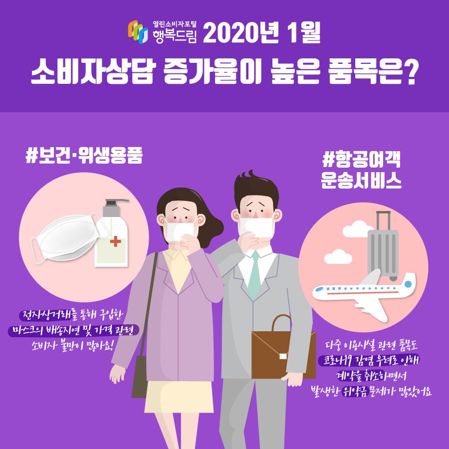 2020년 1월 소비자상담 많은 품목은? 보건·위생용품