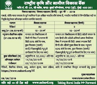 NABARD Bank Development Assistant Vacancies Recruitment Exam 2019 91 Govt Bank Jobs Online Prelims Mains Exam Pattern, Syllabus