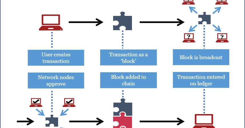 5 Free BlockChain Online Courses for Programmers to Learn