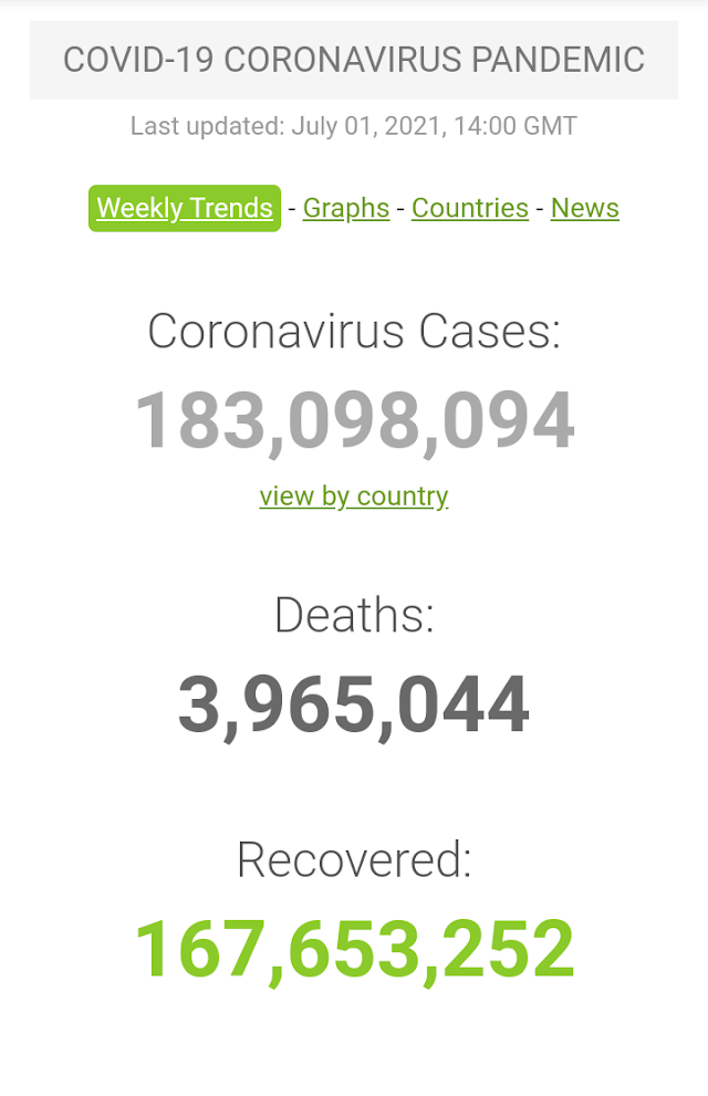 Kasus Covid-19 di Seluruh Dunia per 1 Juli 2021 (14:00 GMT)