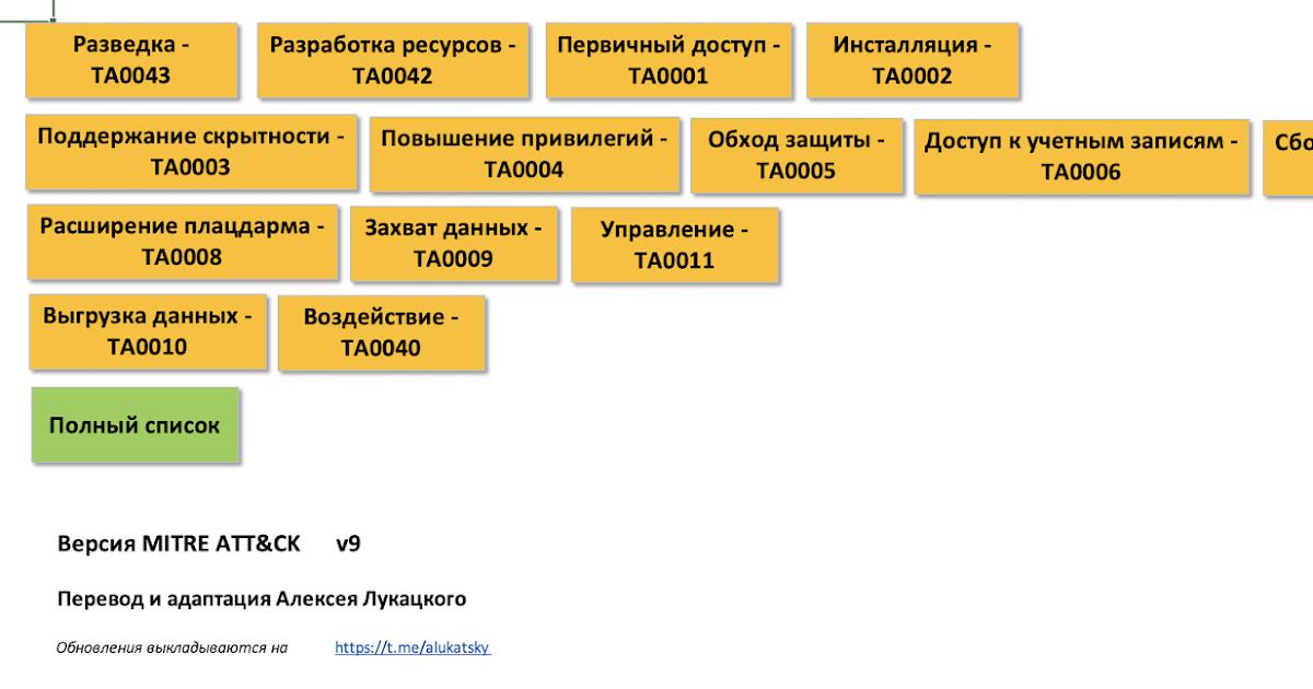 Перевод MITRE ATT&CK и ее маппинг на техники ФСТЭК