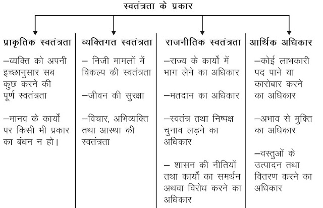 Class 11 Political Science Notes in hindi