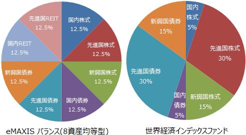 eMAXIS バランス(8資産均等型)、世界経済インデックスファンド基本投資割合