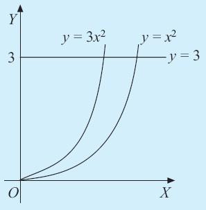 Integral matematika rumus pengertian contoh soal dan pembahasan volume benda putar yang terjadi jika daerah yang dibatasi oleh kurva y x2 y 3x2 dan y 3mbahasan ccuart Images
