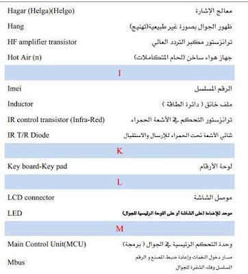 المصطلحات الانجليزية المستخدمه في الموبايل