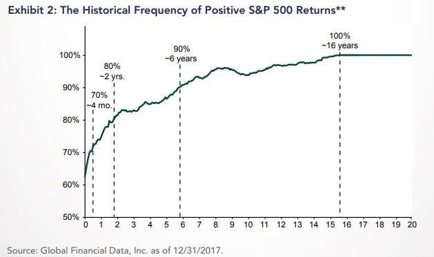 S&P 500 historiallinen tuotto