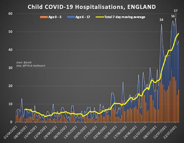 270721 Child covid hospitalisations England