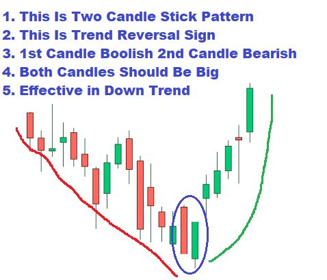 Piercing Candle Stick Pattern - Definition in Hindi