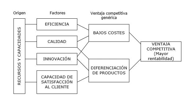 esquema estrategia, liderazgo en costes, diferenciacion