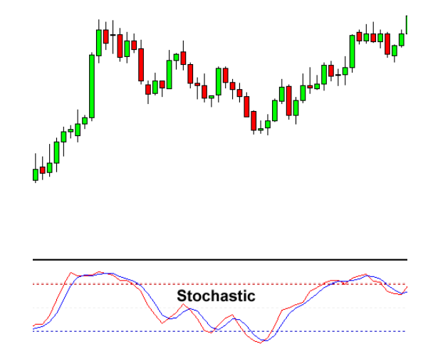 Indicator For Forex Trading