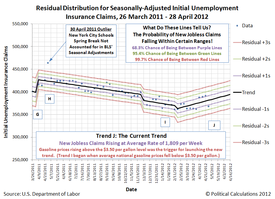 Residual Distribution for Seasonally-Adjusted Initial Unemployment Insurance Claims, 26 March 2011 - 28 April 2012