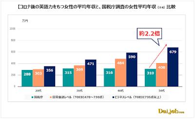 コロナ後の英語力を持つ女性の平均年収と、国税庁調査の女性平均年収比較(画像:ヒューマングローバルタレント株式会社提供資料より)