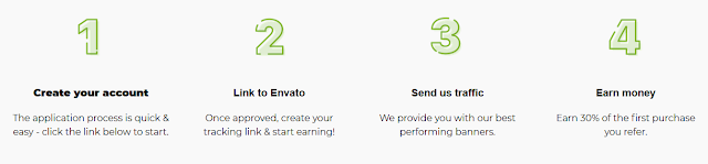 Earn More Than $3 Million Per Year With Envato Market Affiliate Program | 30% Affiliate Commission