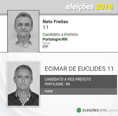 Resultado de imagem para TRE cassa registro de prefeito e vice-prefeito eleitos em Portalegre, RN