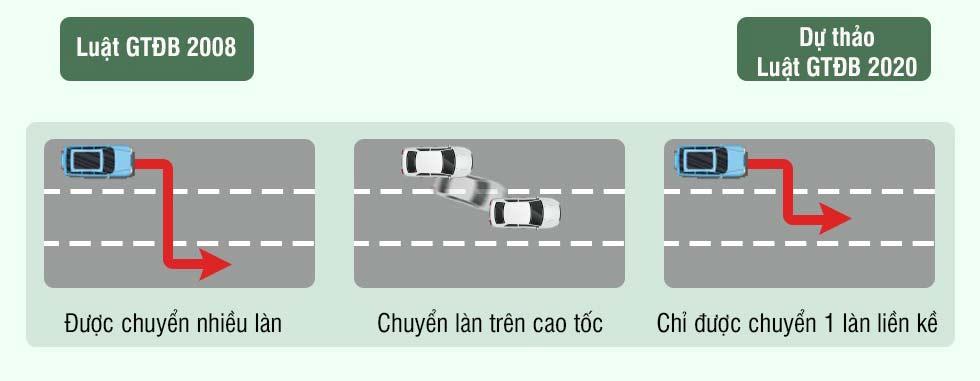 Hình 9 - Chỉ được chuyển 1 làn trên cao tốc