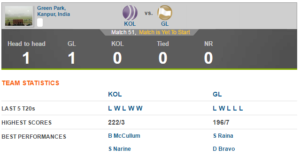 gl-vs-kkr-head-to-head-preview-300x156