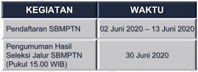 Jadwal pengumuman hasil SBMPTN