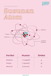 Bagian terkecil dari suatu materi yang masih memiliki sifat materi tersebut disebut