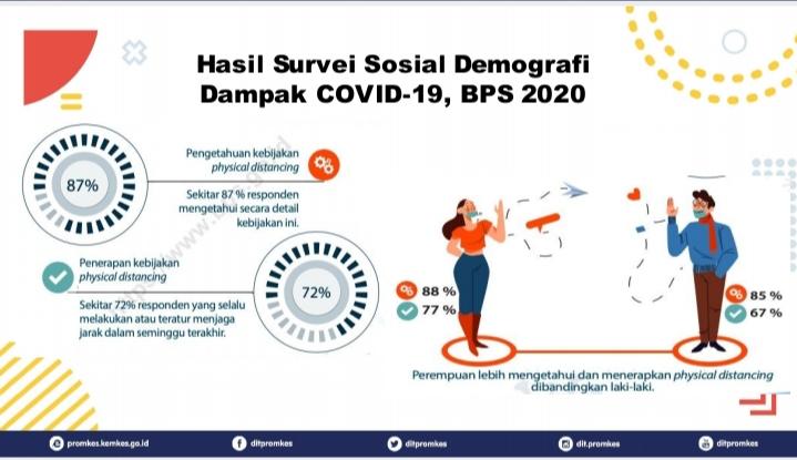 Hasil servei penderita Covid-19