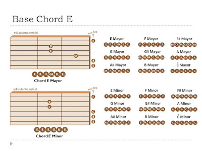basic chord handbook for digital guitarist