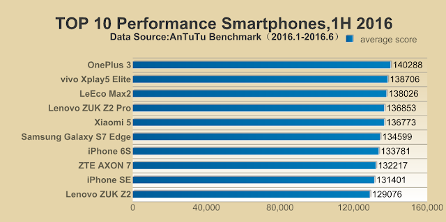 OnePlus 3 Tops AnTuTu and becomes with king for the first half of 2016