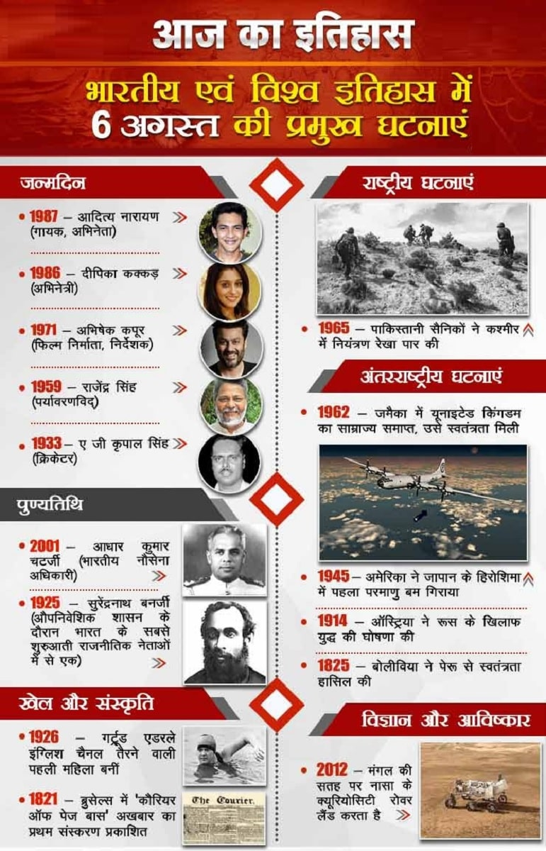 आज का इतिहास 06 August - This Day in History | Today in History in Hindi