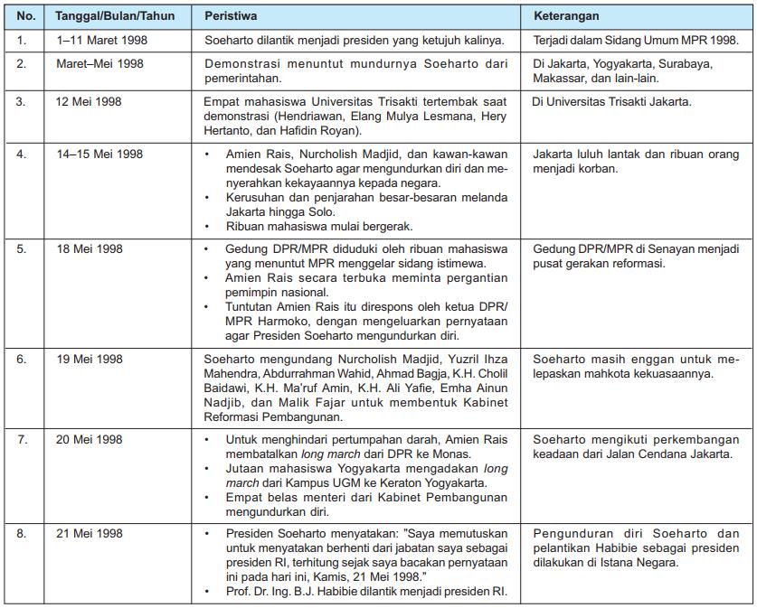 Kronologi Jatuhnya Pemerintahan Orde Baru