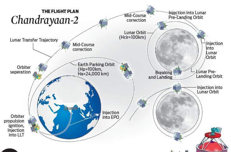 Explained - Chandrayaan2 Mission - All you wanna know