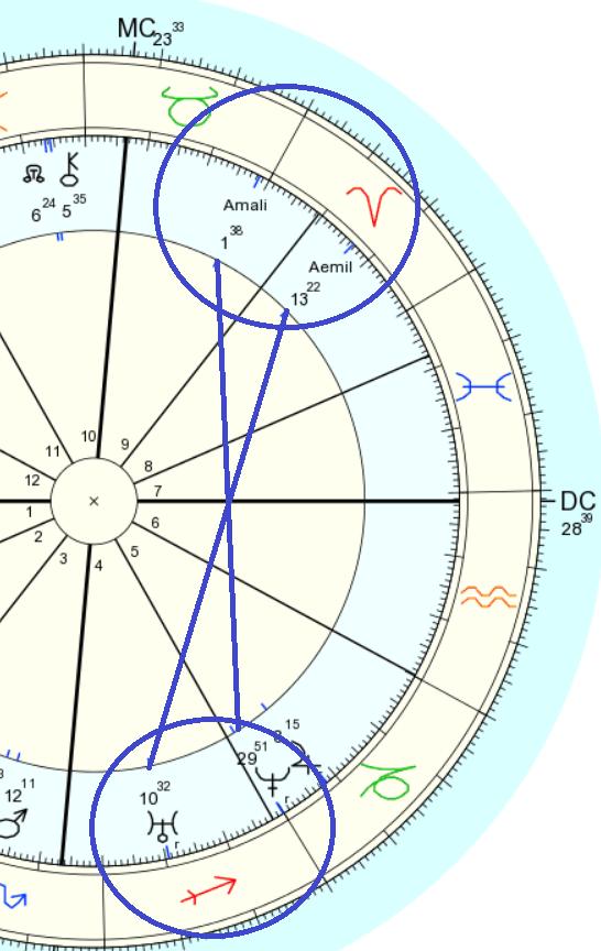astrologia tarot, sonidos primales, sonidos rectores, asteroides influencia, astrologia vedica, astrologos vedicos,