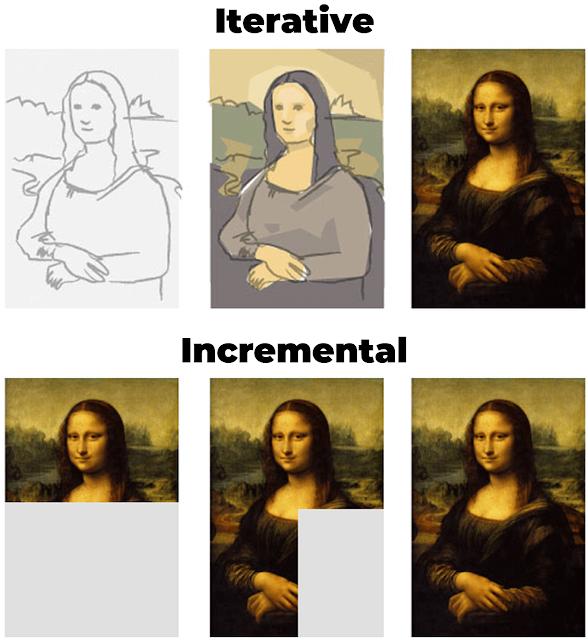 Agile Mona Lisa