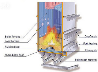 Jenis-Jenis Metode Konservasi Boiler