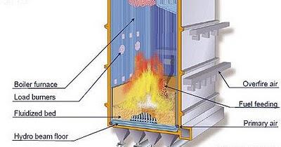 Jenis-Jenis Metode Konservasi Boiler ...