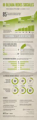 España, 4 país europeo con mayor cantidad de usuarios en FACEBOOK y 14 en el mundo, Mario Schumacher Blog