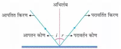 10 Class Science Notes in hindi chapter 10 Light Reflection and Refraction