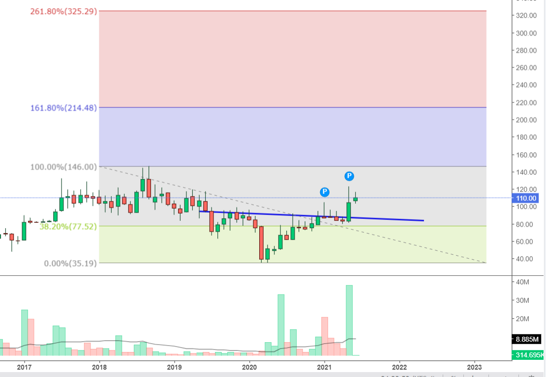 Chart Of The Month – Analysis View More Than Six Months Date 28-06-21