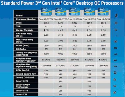 Spesifikasi, Performa, Bechmark dan Harga Intel Ivy Bridge Terbaru 2017