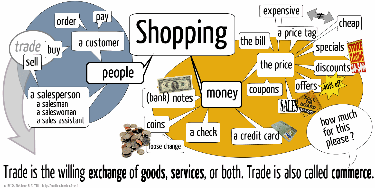 Learning English Through Topic Shopping Topic For 15 12