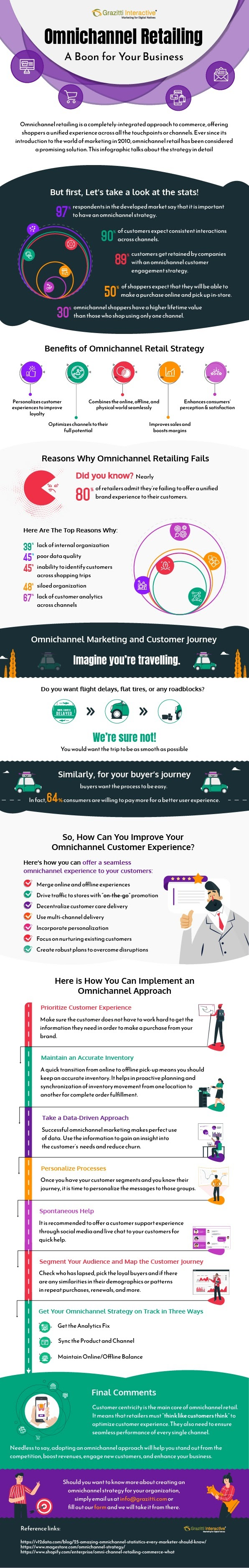 Omnichannel Retailing- A Boon for Your Business #infographic