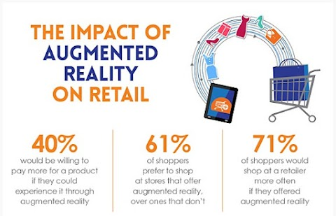 10 Ways Augmented Reality has Benefitted The Retail Stores |  The Impact of Augmented Reality on Retail