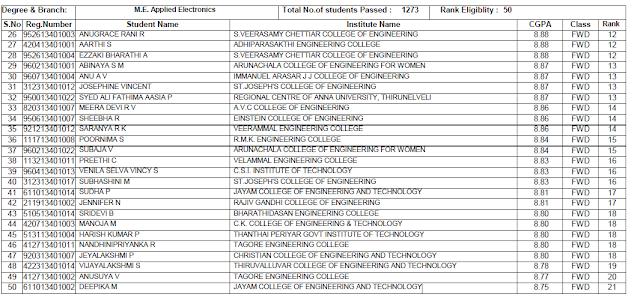 Anna university rank list 2016
