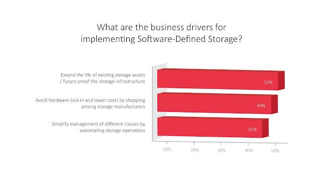 """DataCore Marktstudie zum """"State of Software defined Storage """" verfügbar"""