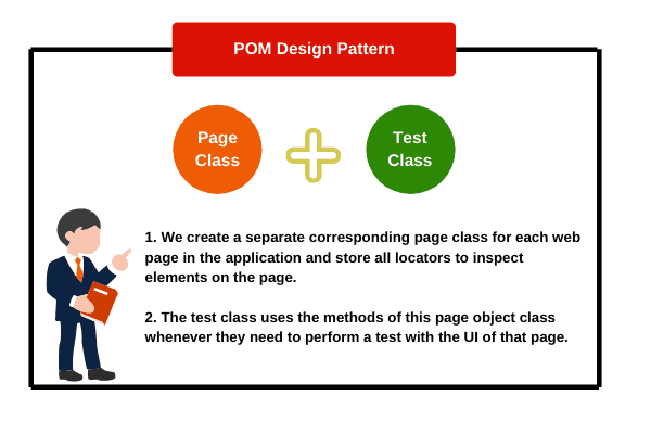 Page object model (POM) in Selenium WebDriver