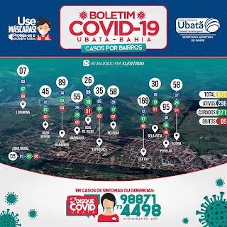 Ubatã - Bahia: Boletim Covid-19