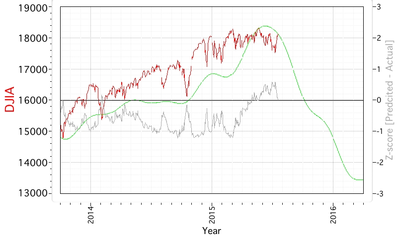 Econocasts 20150717 DJIA Cycle Model Chart