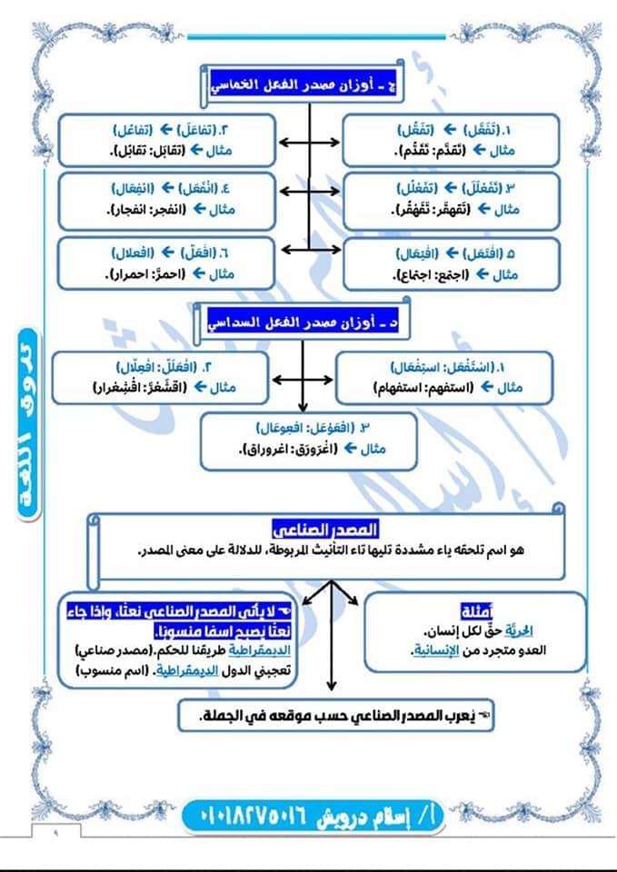 ملخص نحو الصف الثانى الثانوى نظام جديد 2020 أ/ اسلام درويش 9