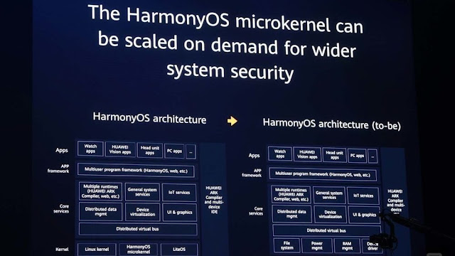HarmonyOS' microkernel is much more successful